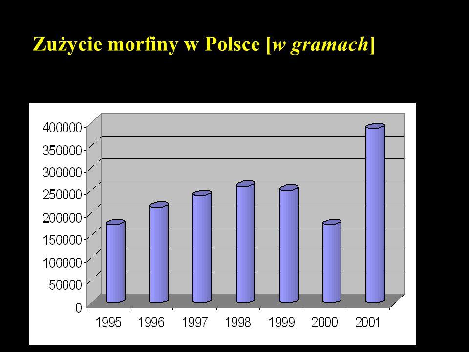 Zużycie morfiny w Polsce [w gramach]
